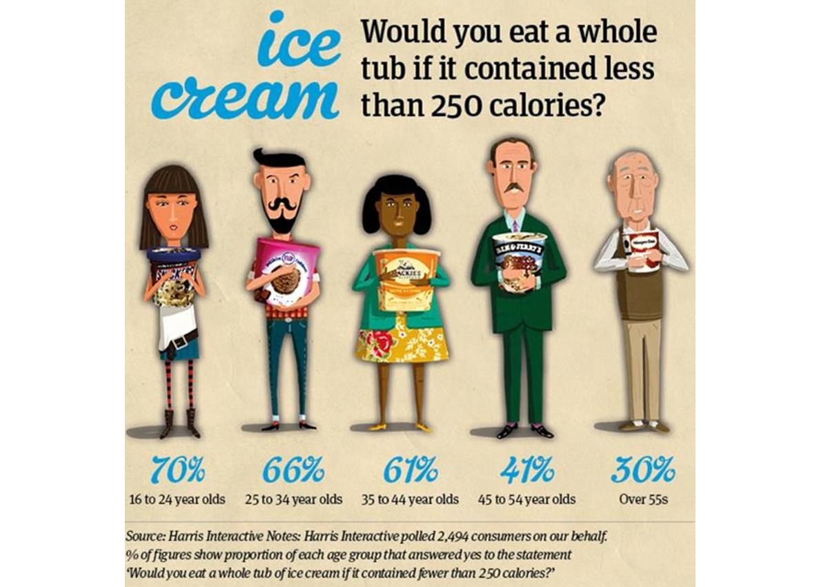 Italian gelato-Icecream-Web-infographic