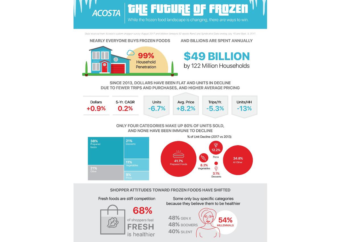 frozen food-Acosta