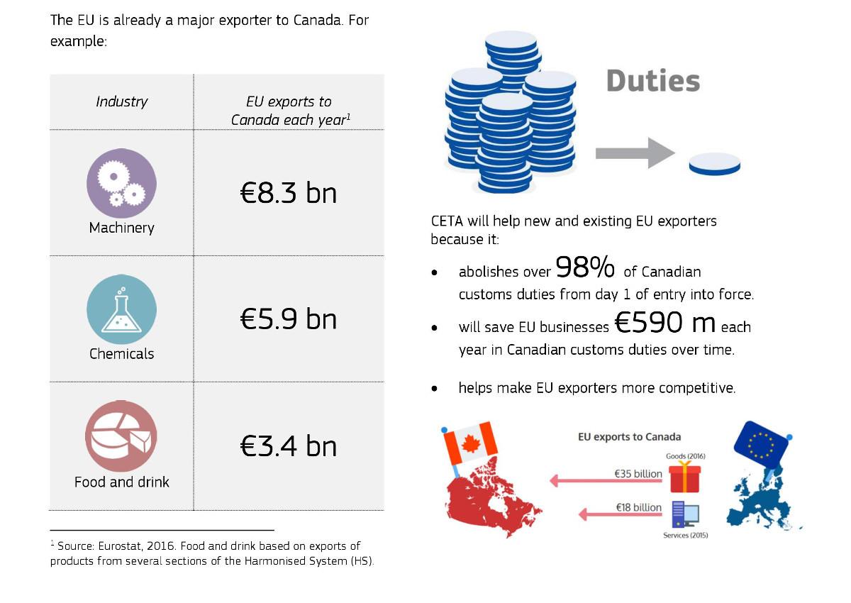 CETA-EU Commission