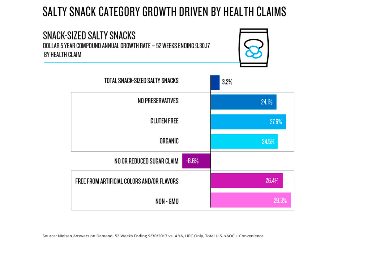 salty-snacks-category-growth-driven-by-health-claims
