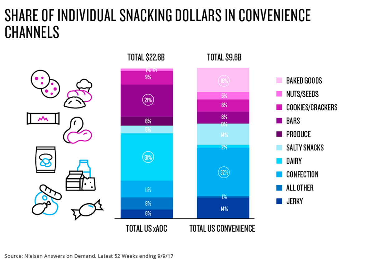 share-individual-snacking-dollars-convenience-stores-snacks