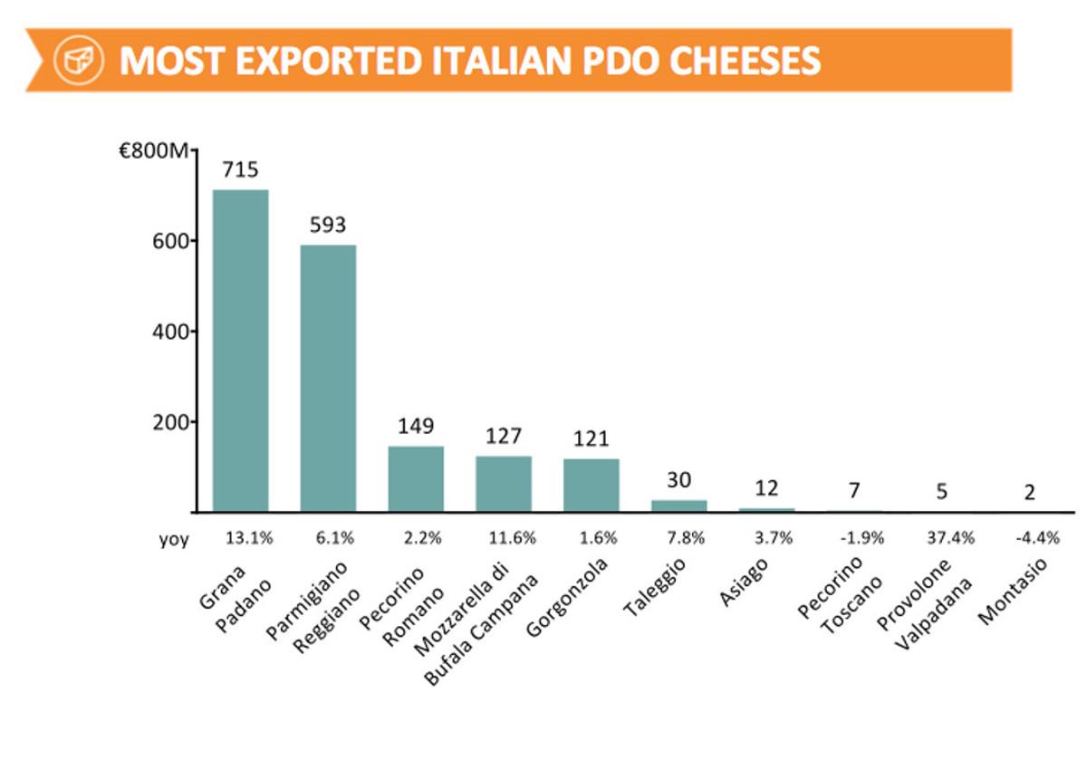 Provolone Valpadana-exports-Italian cheeses