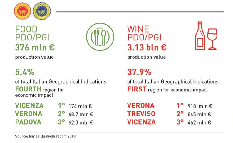 Veneto PDO PGI-Geographical Indications